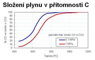 Boudouardovareakce:C+CO2=2CO